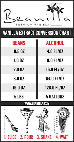 Vanilla Extract Conversion Chart