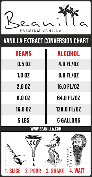 Vanilla Extract Conversion Chart